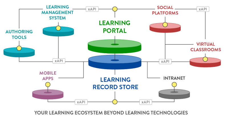Learning technologies LinkedIn