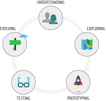 Understand Explore Prototyping Testing Evolving
