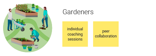 702010 learning ecosystem approaches gardeners